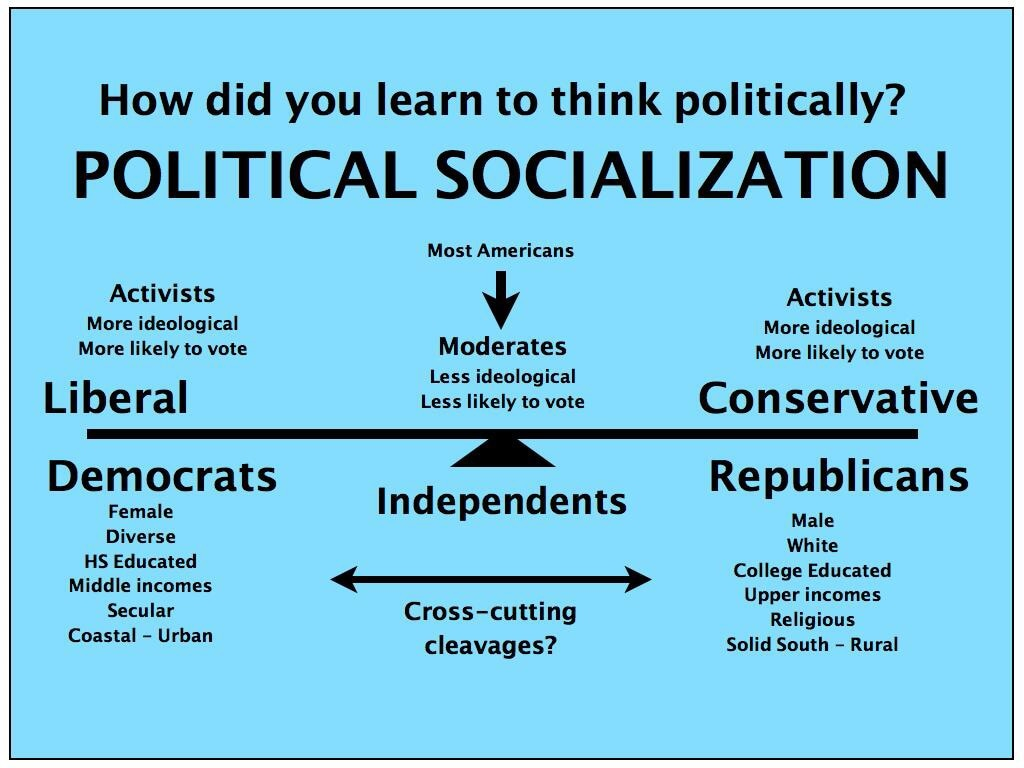 political socialisation essay Title length color rating : political socialization in nigeria - this essay is aimed to examine one of the agents of political socialisation for the way in which.
